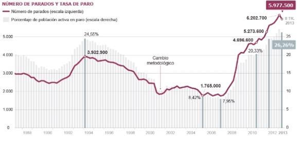 Evolución de la EPA en España. // Infografía: El País