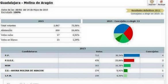 Resultados de las elecciones del pasado 24 de mayo.