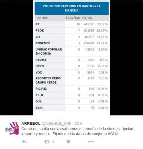 Cifras y tuit crítico de la asociación Arrebol sobre el peso de la circunscripción.